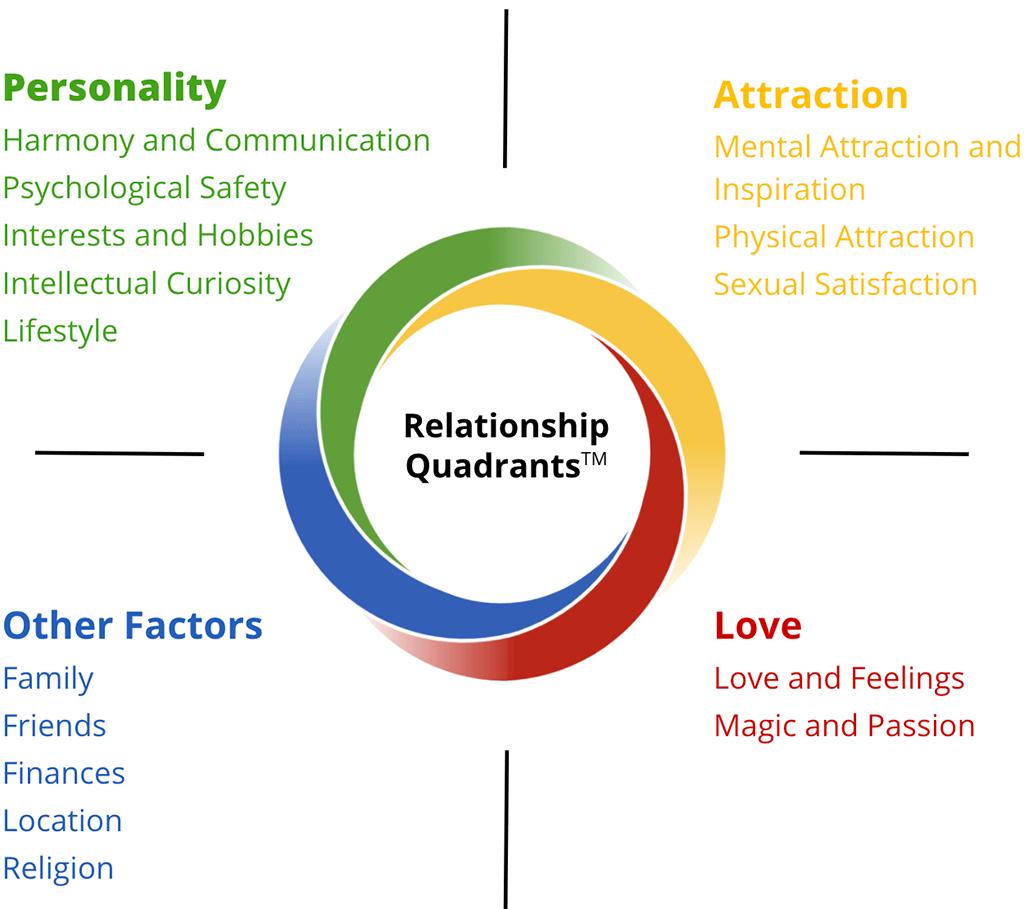 relationship test framework